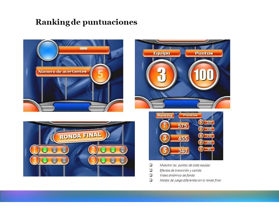 Muestra los puntos de cada equipo Efectos de transición y sonido Video dinámico de fondo Modos de juego diferentes en la ronda final Ranking de puntua
