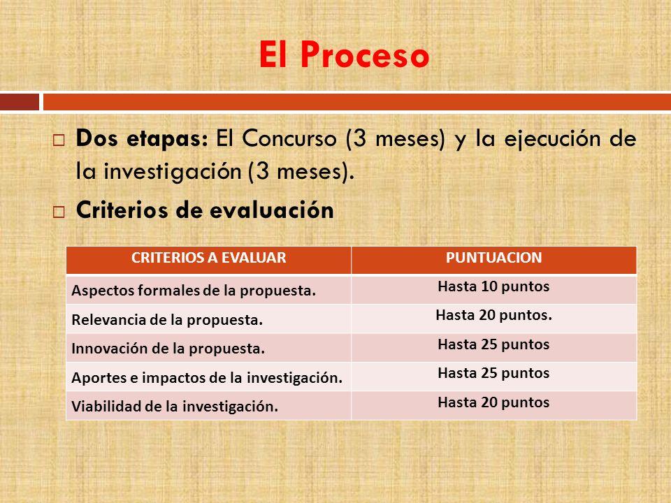 El Proceso Dos etapas: El Concurso (3 meses) y la ejecución de la investigación (3 meses). Criterios de evaluación CRITERIOS A EVALUARPUNTUACION Aspec