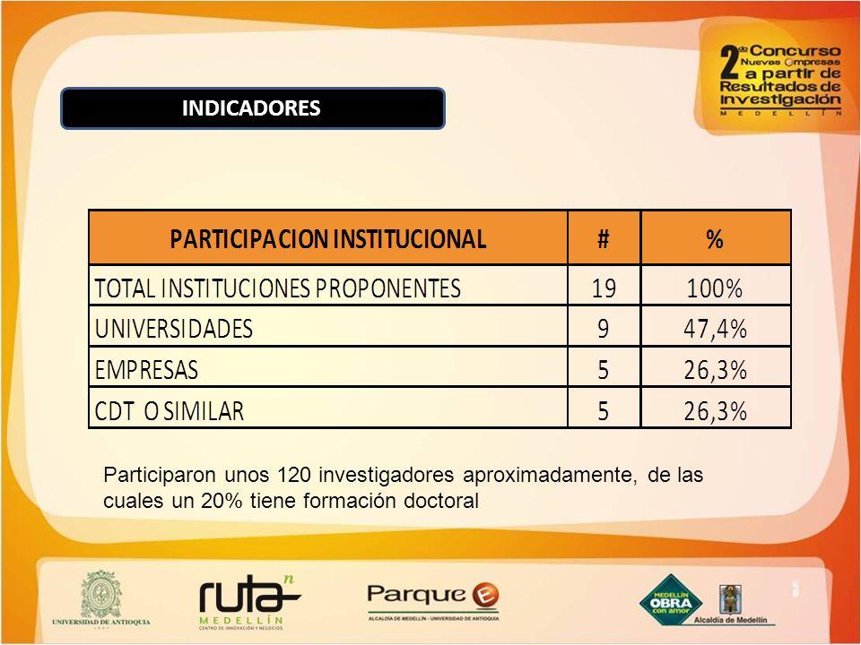 INDICADORES Participaron unos 120 investigadores aproximadamente, de las cuales un 20% tiene formación doctoral