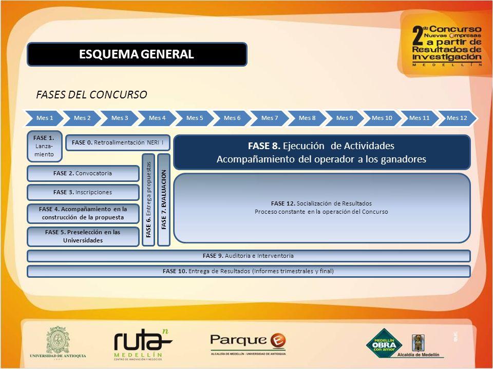 FASE 0. Retroalimentación NERI I FASE 9. Auditoria e Interventoria FASE 12. Socialización de Resultados Proceso constante en la operación del Concurso