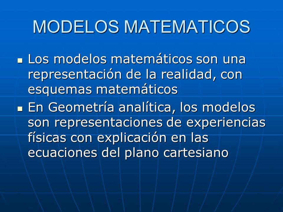 MODELOS MATEMATICOS Los modelos matemáticos son una representación de la realidad, con esquemas matemáticos Los modelos matemáticos son una representación de la realidad, con esquemas matemáticos En Geometría analítica, los modelos son representaciones de experiencias físicas con explicación en las ecuaciones del plano cartesiano En Geometría analítica, los modelos son representaciones de experiencias físicas con explicación en las ecuaciones del plano cartesiano