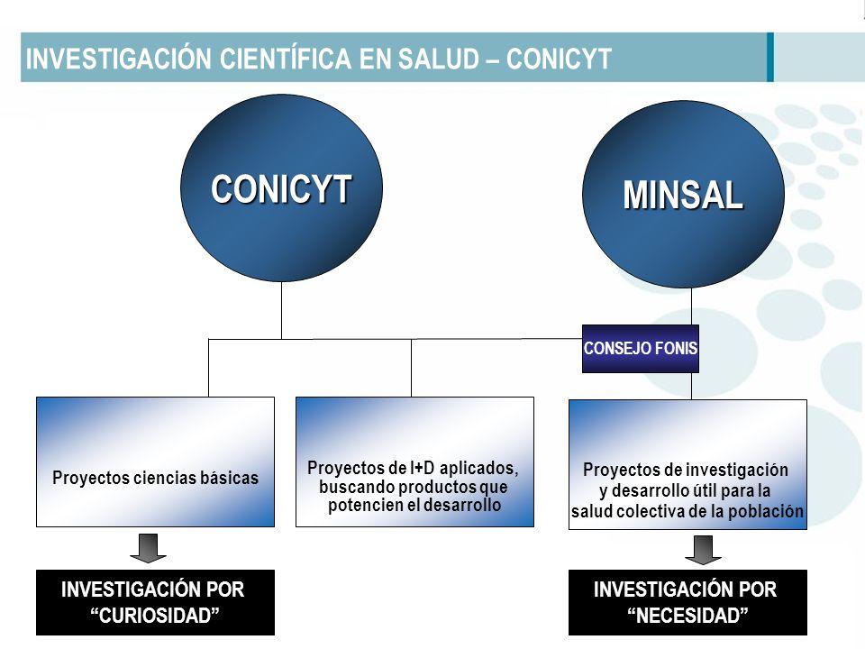 INVESTIGACIÓN CIENTÍFICA EN SALUD – CONICYT Proyectos ciencias básicas Proyectos de I+D aplicados, buscando productos que potencien el desarrollo CONICYT INVESTIGACIÓN POR CURIOSIDAD INVESTIGACIÓN POR NECESIDAD Proyectos de investigación y desarrollo útil para la salud colectiva de la población MINSAL CONSEJO FONIS
