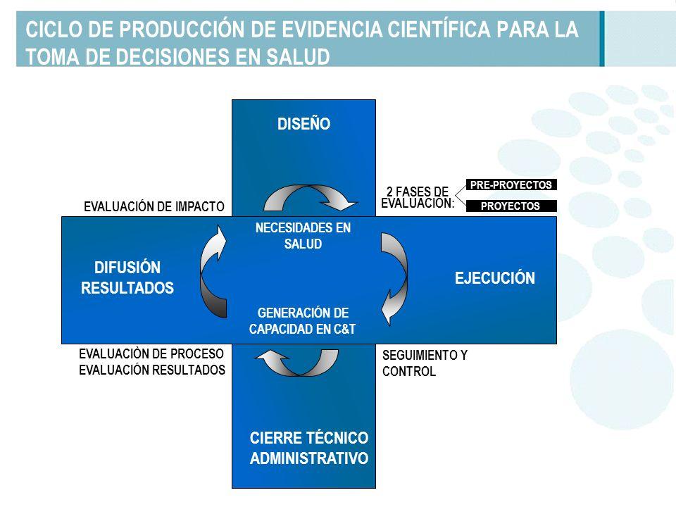 CICLO DE PRODUCCIÓN DE EVIDENCIA CIENTÍFICA PARA LA TOMA DE DECISIONES EN SALUD PROYECTOS PRE-PROYECTOS EJECUCIÓN CIERRE TÉCNICO ADMINISTRATIVO DIFUSIÓN RESULTADOS 2 FASES DE EVALUACIÓN: SEGUIMIENTO Y CONTROL EVALUACIÒN DE PROCESO EVALUACIÓN RESULTADOS EVALUACIÓN DE IMPACTO NECESIDADES EN SALUD GENERACIÓN DE CAPACIDAD EN C&T DISEÑO