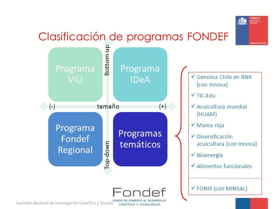 Programa VIU Programa IDeA Programa Fondef Regional Programas temáticos Clasificación de programas FONDEF (-) tamaño (+) Top-down Bottom-up Genoma Chi