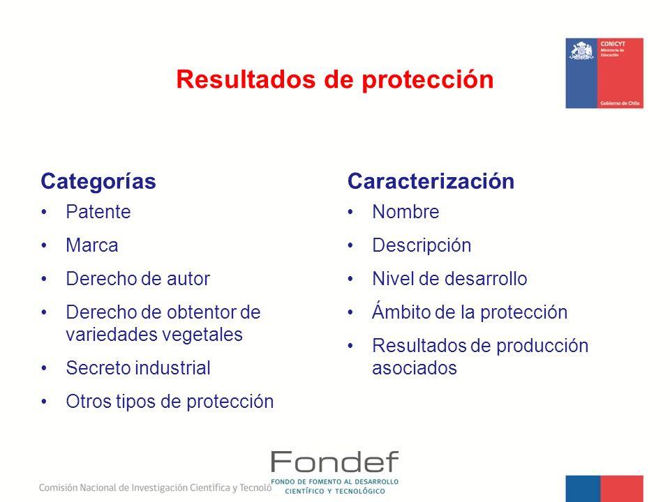 Resultados de protección Categorías Patente Marca Derecho de autor Derecho de obtentor de variedades vegetales Secreto industrial Otros tipos de prote