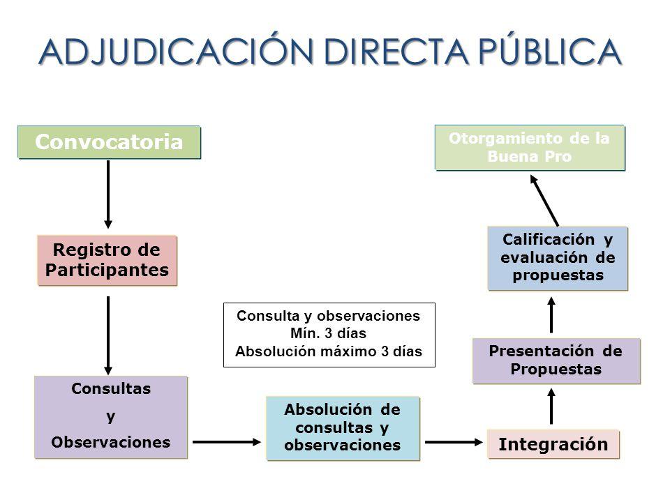 ADJUDICACIÓN DIRECTA PÚBLICA Convocatoria Registro de Participantes Consultas y Observaciones Integración Presentación de Propuestas Calificación y ev