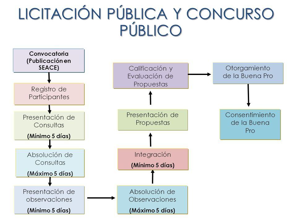 LICITACIÓN PÚBLICA Y CONCURSO PÚBLICO Convocatoria (Publicación en SEACE) Registro de Participantes Presentación de Consultas (Mínimo 5 días) Absoluci