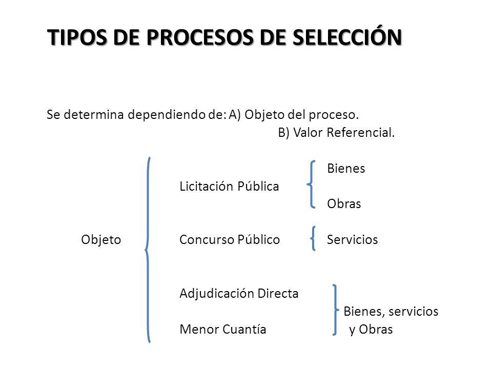 TIPOS DE PROCESOS DE SELECCIÓN Se determina dependiendo de:A) Objeto del proceso. B) Valor Referencial. Bienes Licitación Pública Obras ObjetoConcurso
