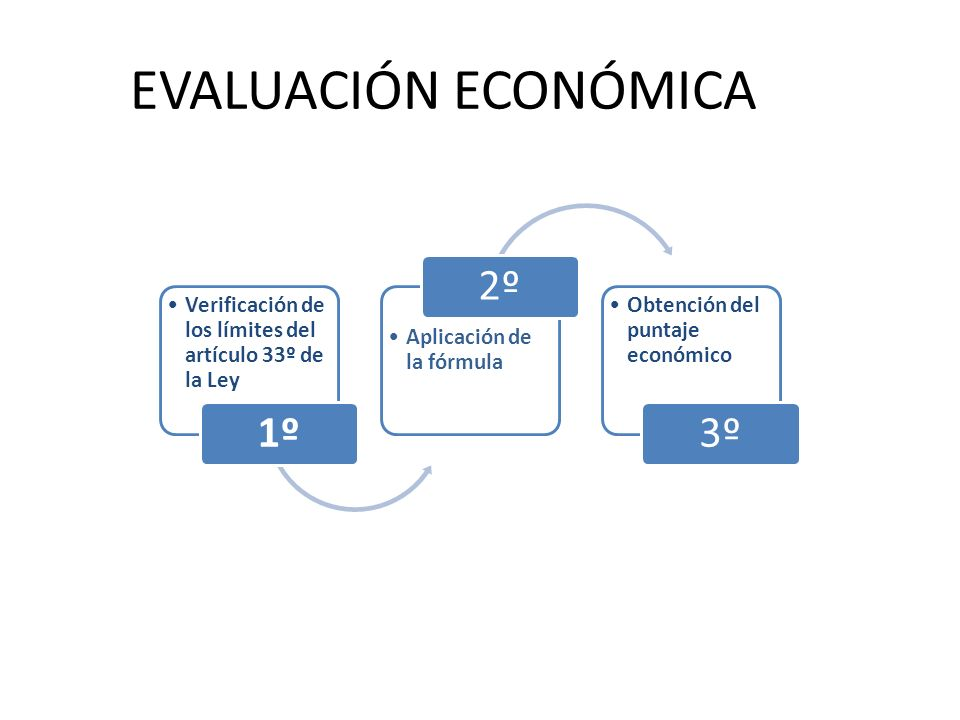 EVALUACIÓN ECONÓMICA Verificación de los límites del artículo 33º de la Ley 1º Aplicación de la fórmula 2º Obtención del puntaje económico 3º