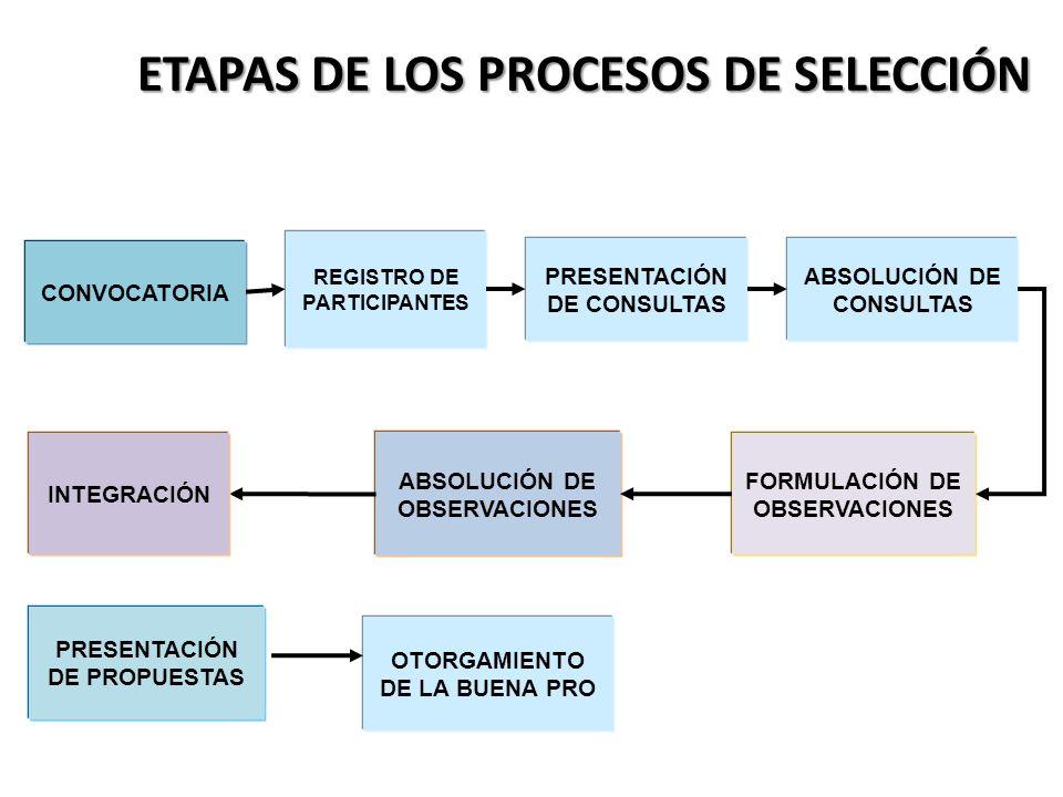 CONVOCATORIA ABSOLUCIÓN DE CONSULTAS PRESENTACIÓN DE CONSULTAS REGISTRO DE PARTICIPANTES FORMULACIÓN DE OBSERVACIONES PRESENTACIÓN DE PROPUESTAS ABSOL