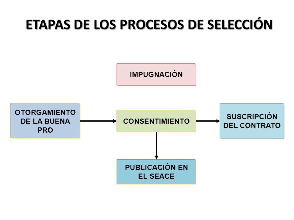 SUSCRIPCIÓN DEL CONTRATO OTORGAMIENTO DE LA BUENA PRO IMPUGNACIÓN CONSENTIMIENTO PUBLICACIÓN EN EL SEACE