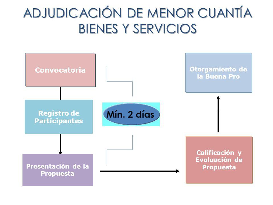 ADJUDICACIÓN DE MENOR CUANTÍA BIENES Y SERVICIOS Convocatoria Calificación y Evaluación de Propuesta Otorgamiento de la Buena Pro Registro de Particip