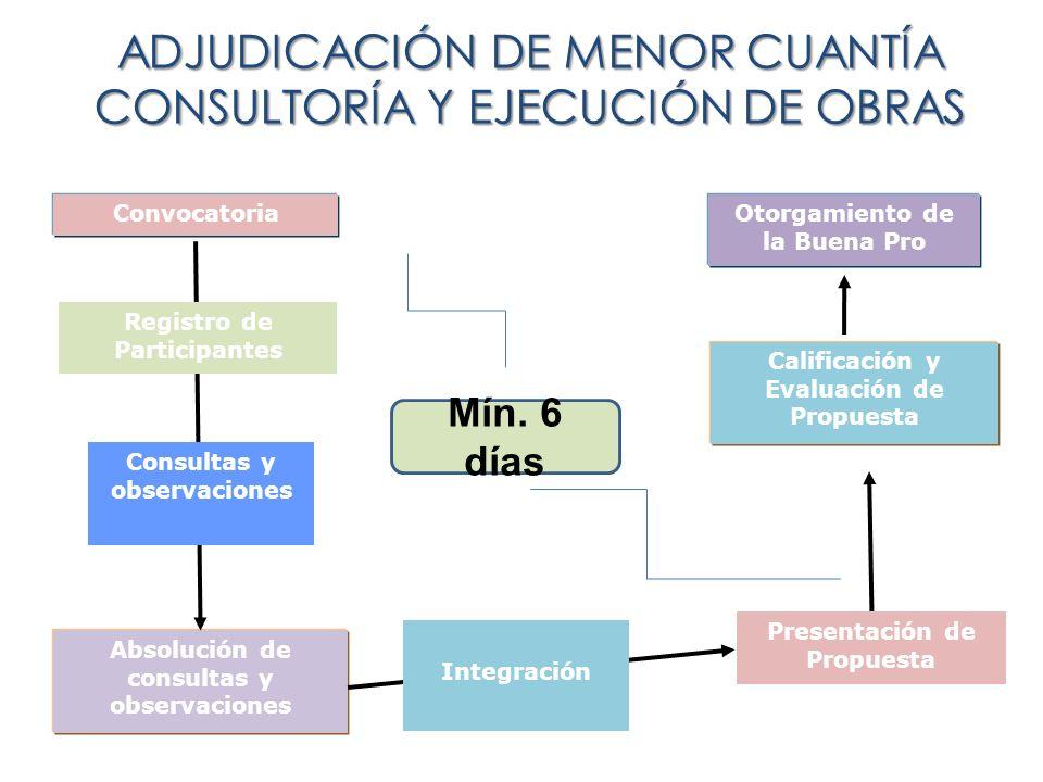 ADJUDICACIÓN DE MENOR CUANTÍA CONSULTORÍA Y EJECUCIÓN DE OBRAS Convocatoria Absolución de consultas y observaciones Calificación y Evaluación de Propu