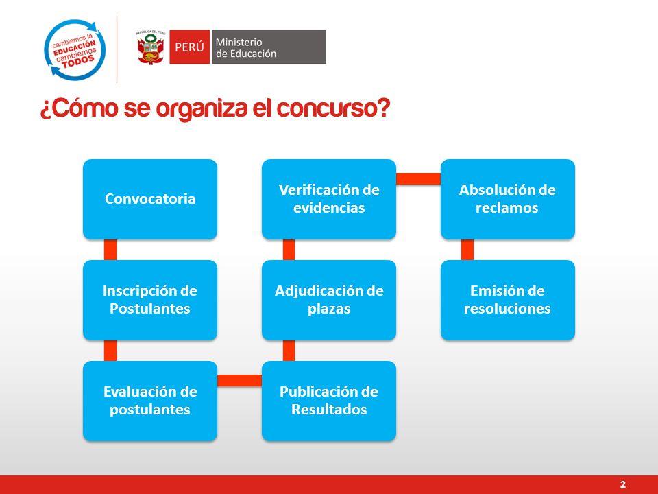 . ¿ Cómo se organiza el concurso? Convocatoria Inscripción de Postulantes Evaluación de postulantes Publicación de Resultados Adjudicación de plazas V
