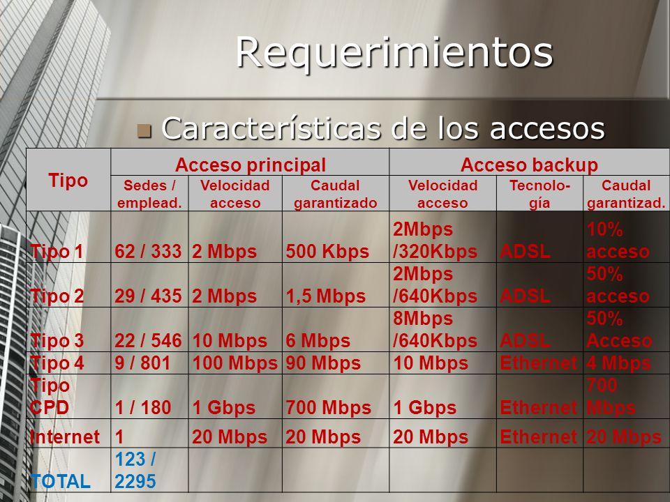 Requerimientos Características de los accesos Características de los accesos Tipo Acceso principalAcceso backup Sedes / emplead. Velocidad acceso Caud