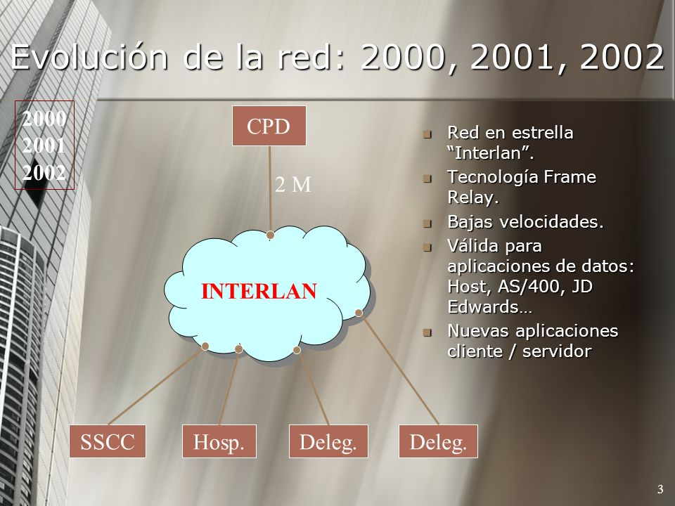 Evolución de la red: 2000, 2001, 2002 3 Red en estrella Interlan.
