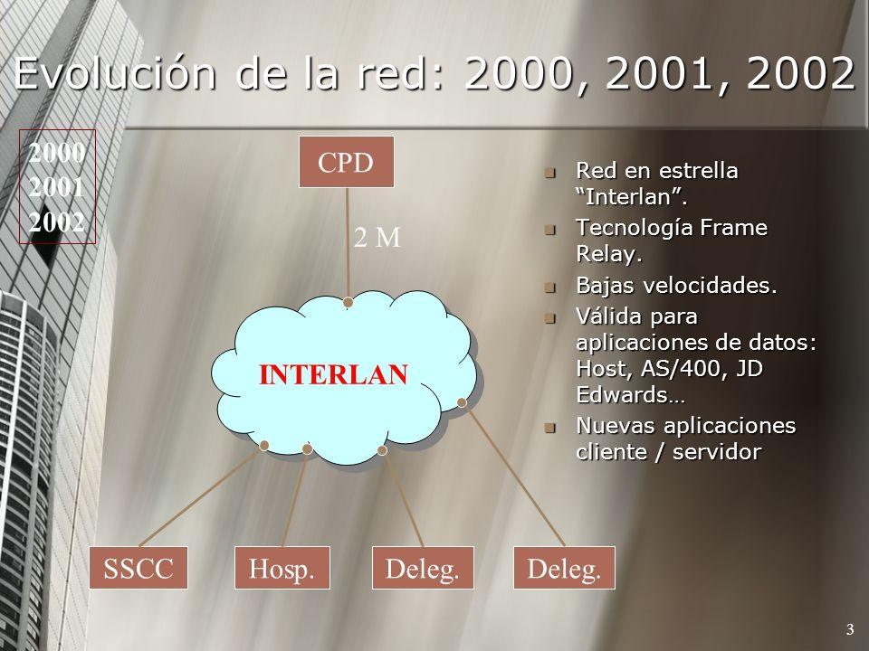 Evolución de la red: 2000, 2001, 2002 3 Red en estrella Interlan. Red en estrella Interlan. Tecnología Frame Relay. Tecnología Frame Relay. Bajas velo