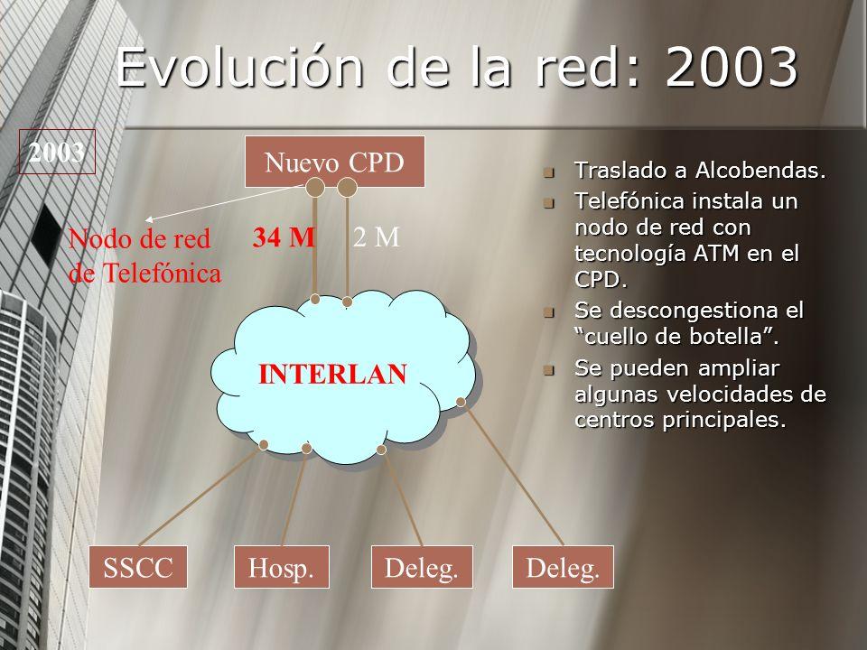 Evolución de la red: 2003 Traslado a Alcobendas. Traslado a Alcobendas. Telefónica instala un nodo de red con tecnología ATM en el CPD. Telefónica ins