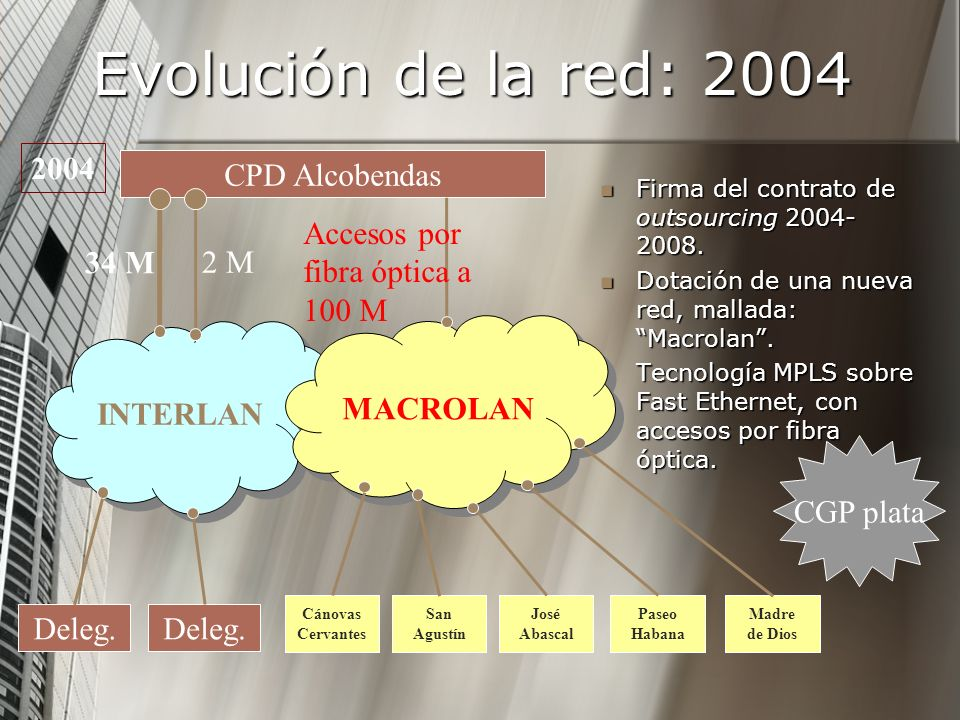 Evolución de la red: 2004 Firma del contrato de outsourcing 2004- 2008. Firma del contrato de outsourcing 2004- 2008. Dotación de una nueva red, malla