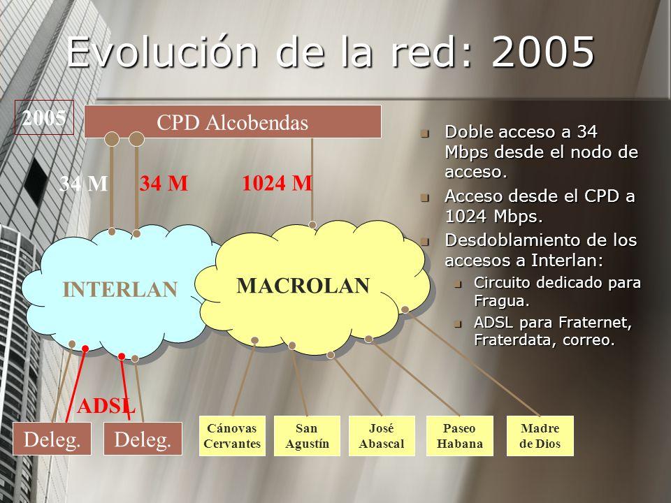 Evolución de la red: 2005 Doble acceso a 34 Mbps desde el nodo de acceso. Doble acceso a 34 Mbps desde el nodo de acceso. Acceso desde el CPD a 1024 M