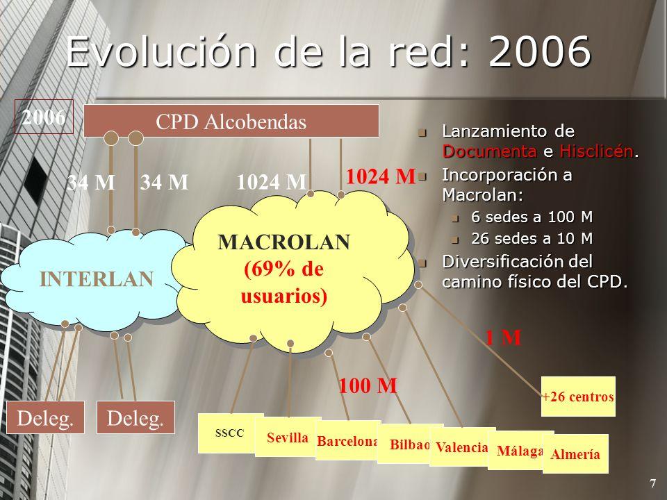 Evolución de la red: 2006 7 Lanzamiento de Documenta e Hisclicén. Lanzamiento de Documenta e Hisclicén. Incorporación a Macrolan: Incorporación a Macr
