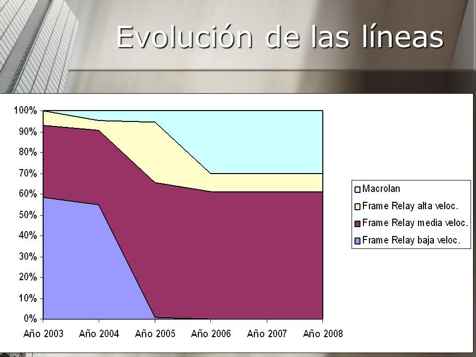 Evolución de las líneas