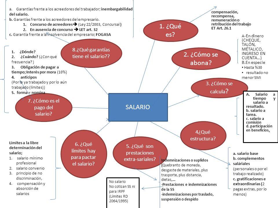 SALARIO 1. ¿Qué es? 2. ¿Cómo se abona? 3. ¿Cómo se calcula ? 4¿Qué estructura? 5. ¿Qué son prestaciones extra-sariales? 6. ¿Qué límites hay para pacta