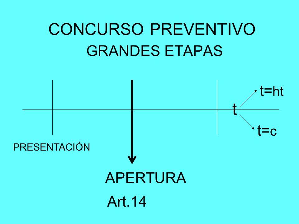 CONCURSO PREVENTIVO GRANDES ETAPAS PRESENTACIÓN APERTURA t t= c t= ht Art.14