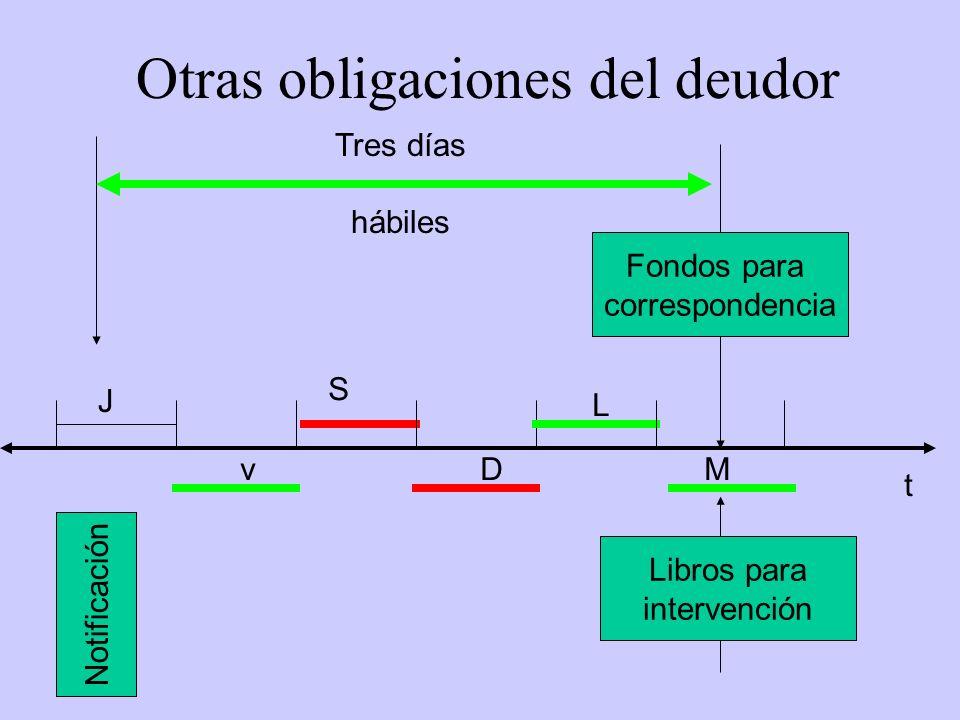 Otras obligaciones del deudor Notificación Fondos para correspondencia Libros para intervención Tres días hábiles J v S D L M t