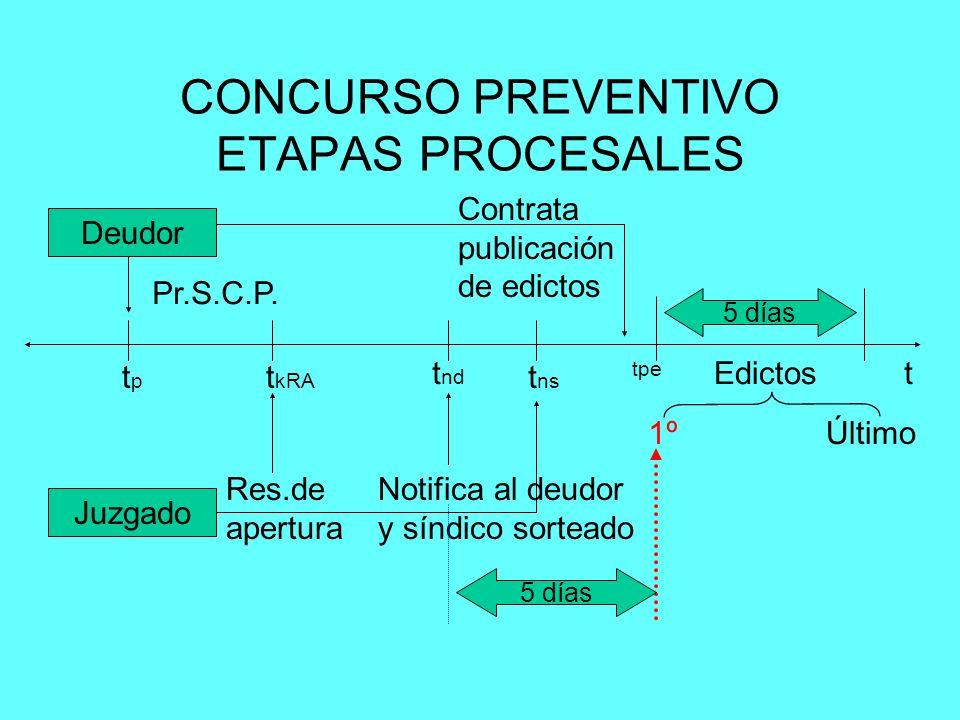 Deudor Juzgado Pr.S.C.P. t tptp t kRA Res.de apertura Notifica al deudor y síndico sorteado 5 días Edictos 1ºÚltimo Contrata publicación de edictos t