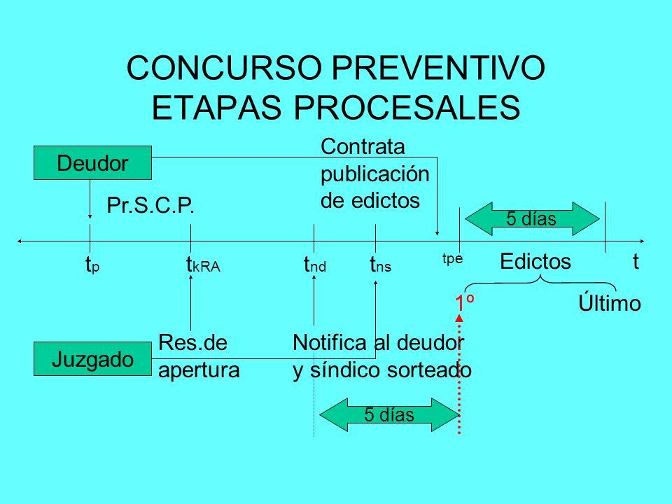 Deudor Juzgado Pr.S.C.P. t tptp t kRA Res.de apertura t nd Notifica al deudor y síndico sorteado 5 días Edictos 1ºÚltimo Contrata publicación de edict