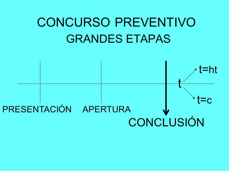 CONCURSO PREVENTIVO GRANDES ETAPAS PRESENTACIÓNAPERTURA CONCLUSIÓN t t= c t= ht