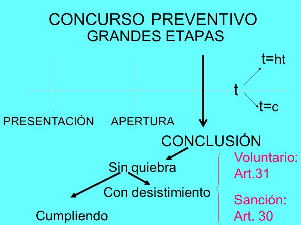 CONCURSO PREVENTIVO GRANDES ETAPAS PRESENTACIÓNAPERTURA CONCLUSIÓN t t= c t= ht Sin quiebra Cumpliendo Con desistimiento Voluntario: Art.31 Sanción: A
