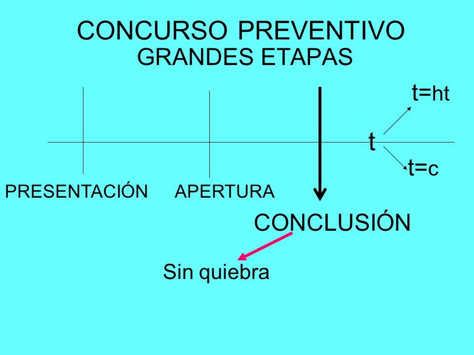 CONCURSO PREVENTIVO GRANDES ETAPAS PRESENTACIÓNAPERTURA CONCLUSIÓN t t= c t= ht Sin quiebra