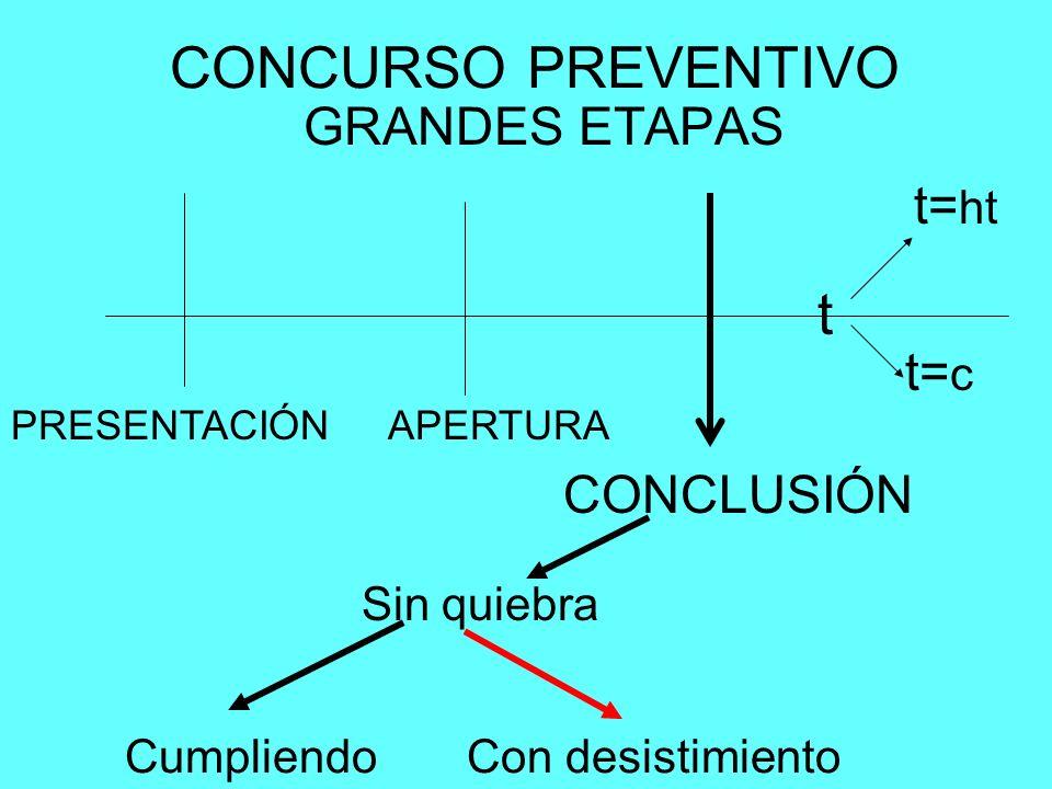 CONCURSO PREVENTIVO GRANDES ETAPAS PRESENTACIÓNAPERTURA CONCLUSIÓN t t= c t= ht Sin quiebra CumpliendoCon desistimiento