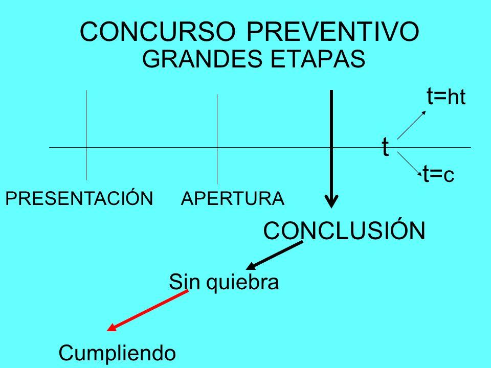 CONCURSO PREVENTIVO GRANDES ETAPAS PRESENTACIÓNAPERTURA CONCLUSIÓN t t= c t= ht Sin quiebra Cumpliendo