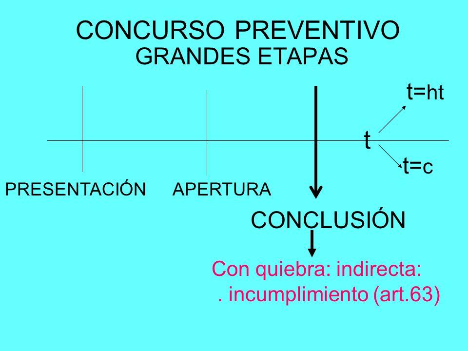 CONCURSO PREVENTIVO GRANDES ETAPAS PRESENTACIÓNAPERTURA CONCLUSIÓN t t= c t= ht Con quiebra: indirecta:. incumplimiento (art.63)