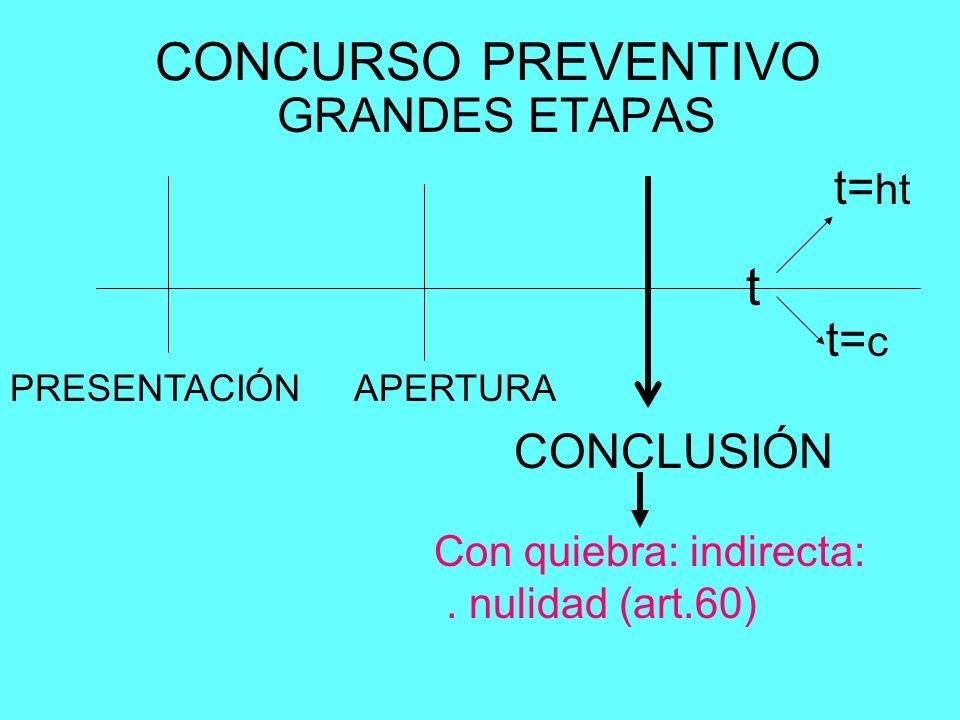 CONCURSO PREVENTIVO GRANDES ETAPAS PRESENTACIÓNAPERTURA CONCLUSIÓN t t= c t= ht Con quiebra: indirecta:. nulidad (art.60)