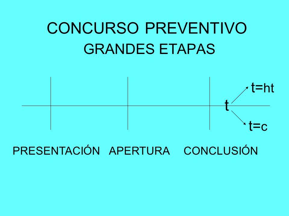 CONCURSO PREVENTIVO GRANDES ETAPAS PRESENTACIÓNAPERTURACONCLUSIÓN t t= c t= ht