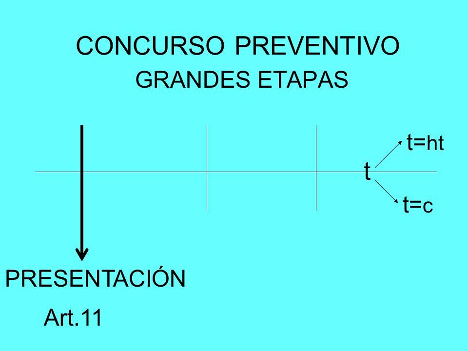 CONCURSO PREVENTIVO GRANDES ETAPAS PRESENTACIÓN t t= c t= ht Art.11