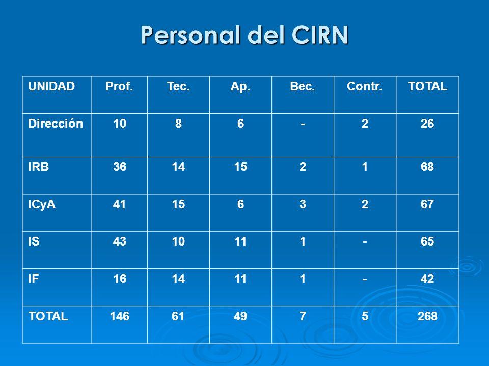 Personal del CIRN UNIDADProf.Tec.Ap.Bec.Contr.TOTAL Dirección1086-226 IRB3614152168 ICyA411563267 IS4310111-65 IF1614111-42 TOTAL146614975268