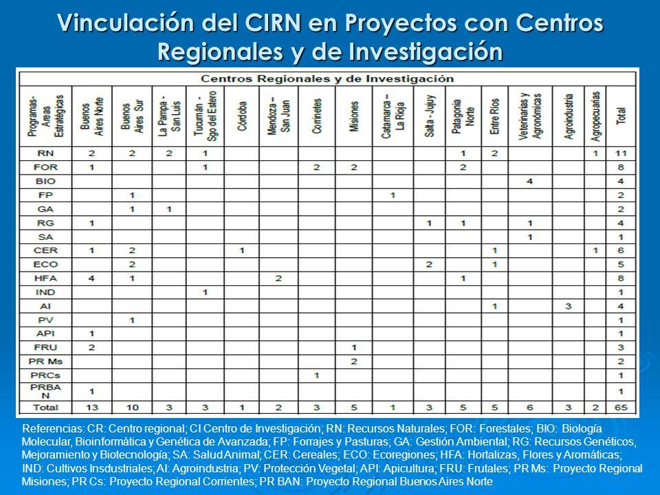 Vinculación del CIRN en Proyectos con Centros Regionales y de Investigación Referencias: CR: Centro regional; CI Centro de Investigación; RN: Recursos