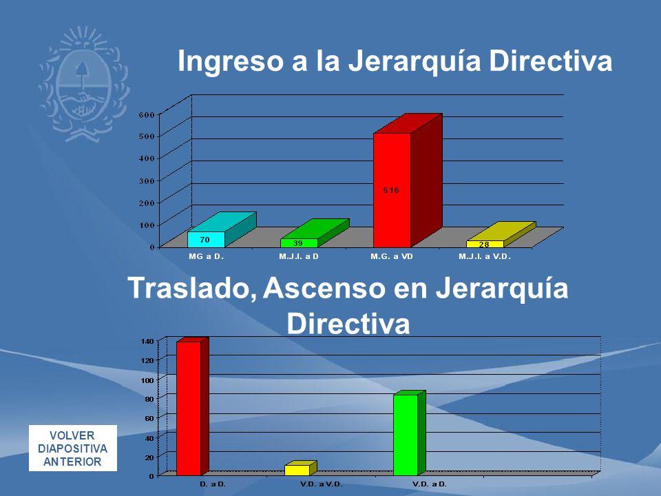Traslado, Ascenso en Jerarquía Directiva Ingreso a la Jerarquía Directiva VOLVER DIAPOSITIVA ANTERIOR