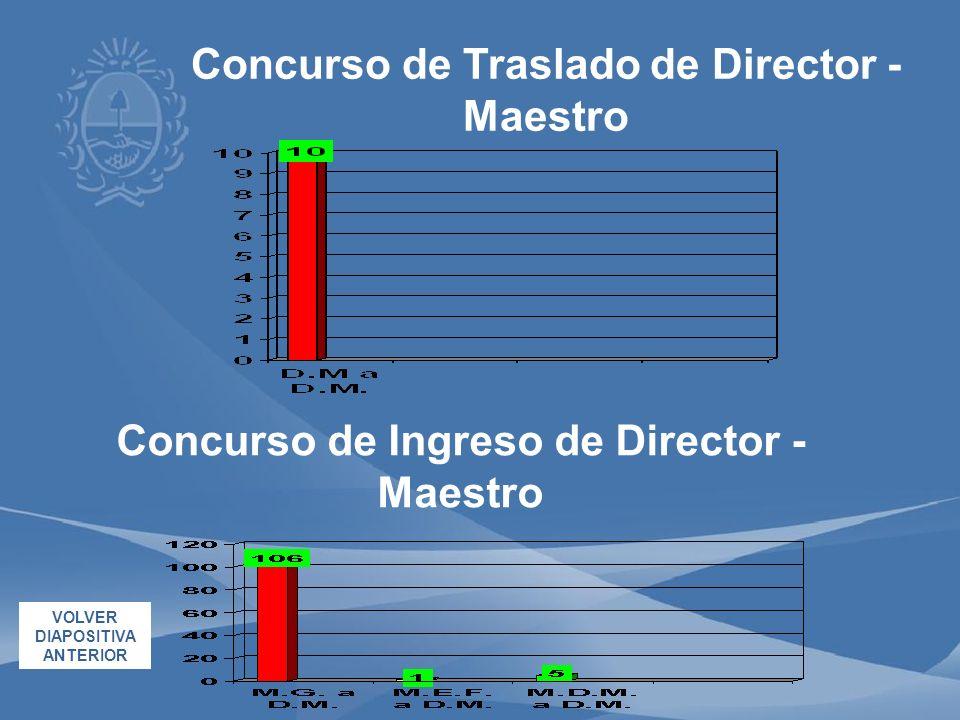 Concurso de Ingreso de Director - Maestro VOLVER DIAPOSITIVA ANTERIOR