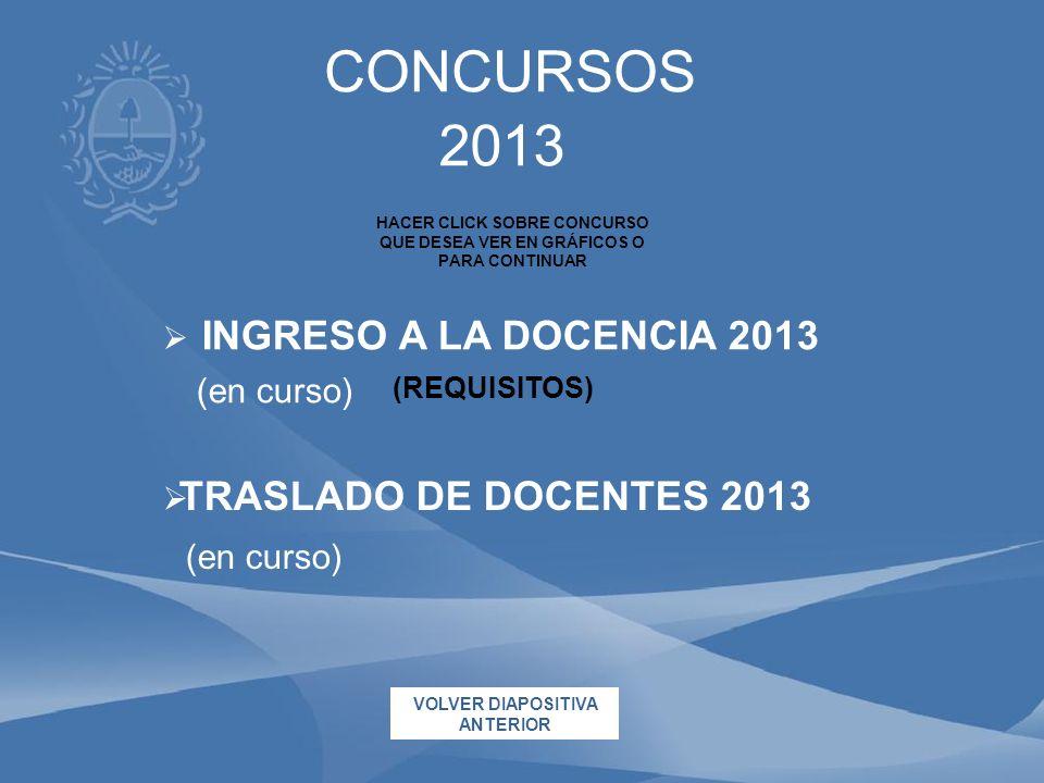 TRASLADO DE DOCENTES 2013 (en curso) 2013 CONCURSOS INGRESO A LA DOCENCIA 2013 (en curso) HACER CLICK SOBRE CONCURSO QUE DESEA VER EN GRÁFICOS O PARA