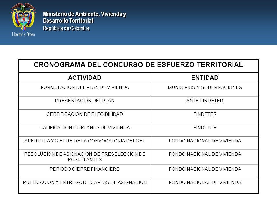 Ministerio de Ambiente, Vivienda y Desarrollo Territorial República de Colombia Ministerio de Ambiente, Vivienda y Desarrollo Territorial República de Colombia CRONOGRAMA DEL CONCURSO DE ESFUERZO TERRITORIAL ACTIVIDADENTIDAD FORMULACION DEL PLAN DE VIVIENDAMUNICIPIOS Y GOBERNACIONES PRESENTACION DEL PLANANTE FINDETER CERTIFICACION DE ELEGIBILIDADFINDETER CALIFICACION DE PLANES DE VIVIENDAFINDETER APERTURA Y CIERRE DE LA CONVOCATORIA DEL CETFONDO NACIONAL DE VIVIENDA RESOLUCION DE ASIGNACION DE PRESELECCION DE POSTULANTES FONDO NACIONAL DE VIVIENDA PERIODO CIERRE FINANCIEROFONDO NACIONAL DE VIVIENDA PUBLICACION Y ENTREGA DE CARTAS DE ASIGNACIONFONDO NACIONAL DE VIVIENDA