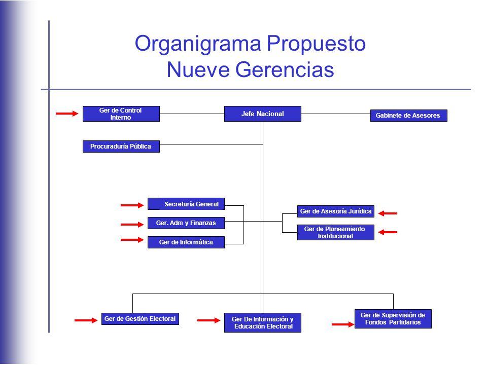 Ger de Asesoría Jurídica Ger de Control Interno Gabinete de Asesores Procuraduría Pública Ger.