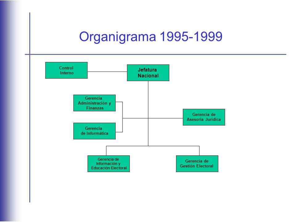 Organigrama 1995-1999 Jefatura Nacional Gerencia Administración y Finanzas Gerencia de Informática Gerencia de Asesoría Jurídica Gerencia de Información y Educación Electoral Gerencia de Gestión Electoral Control Interno