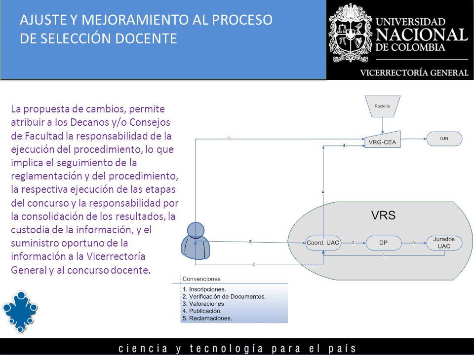 La propuesta de cambios, permite atribuir a los Decanos y/o Consejos de Facultad la responsabilidad de la ejecución del procedimiento, lo que implica