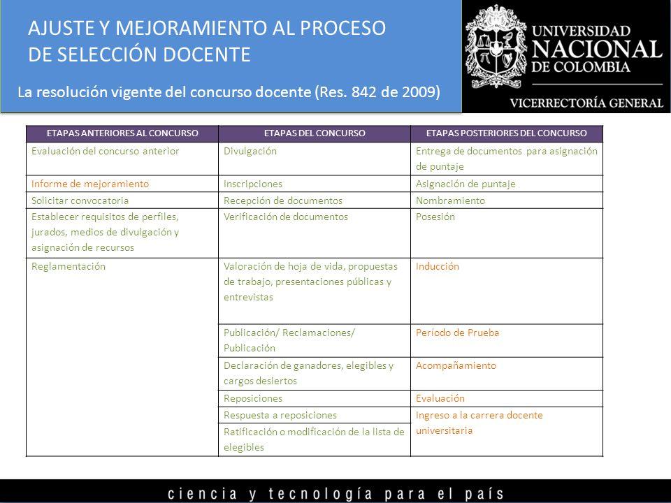 AJUSTE Y MEJORAMIENTO AL PROCESO DE SELECCIÓN DOCENTE La resolución vigente del concurso docente (Res. 842 de 2009) ETAPAS ANTERIORES AL CONCURSOETAPA